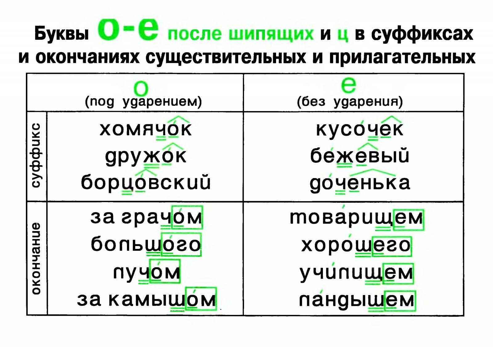 Схема слова приставка корень суффикс нулевое окончание