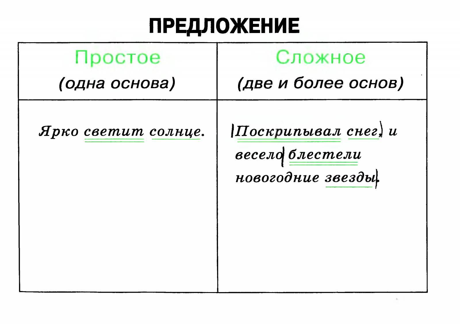 4 простых предложения и схемами
